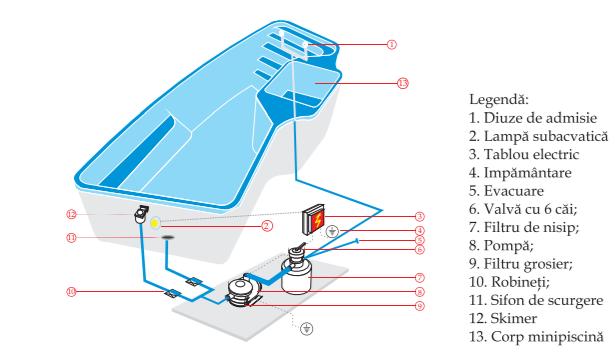 Poza Piscina CAPRI constructie clasica + SISTEM COMPLET + CAMIN TEHNIC 1050 X 365 X 146 FIBREX. Poza 17767